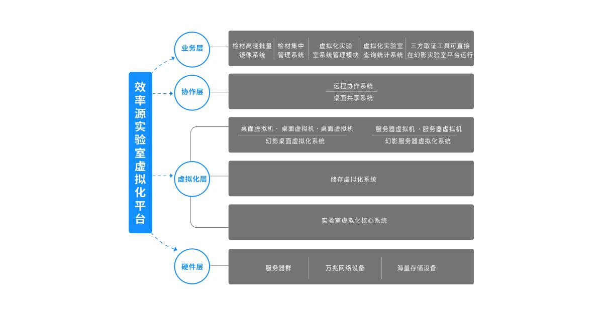 实验室虚拟化平台.jpg
