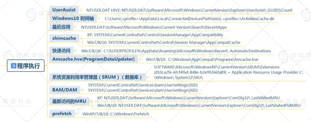 【技术视界】Windows取证分析基础知识大全,赶快收藏! 第4张