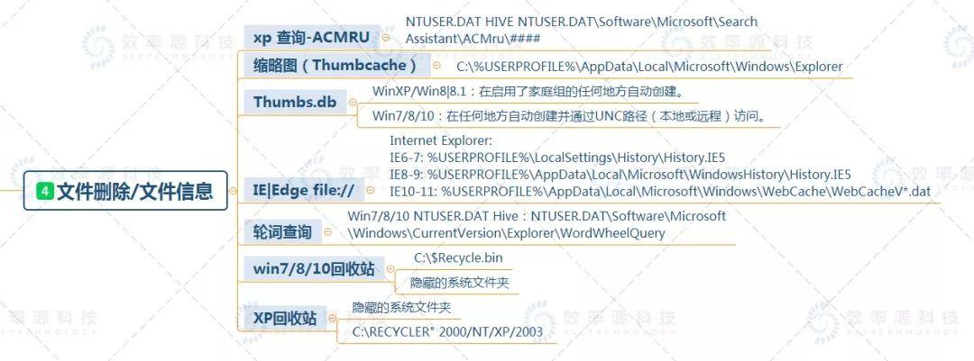 【技术视界】Windows取证分析基础知识大全,赶快收藏! 第5张