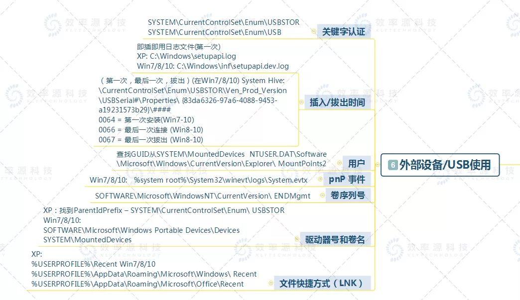 【技术视界】Windows取证分析基础知识大全,赶快收藏! 第7张