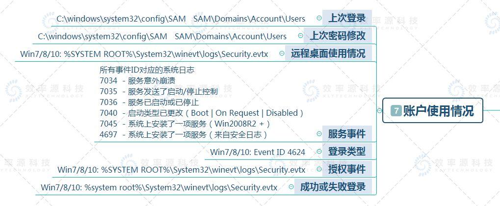 【技术视界】Windows取证分析基础知识大全,赶快收藏! 第8张
